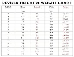 Human Weight Chart Brilliant Ideas Of Average Height Chart Epic Average Human Height