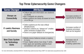Cyber Security Org Chart New Cobit 5 Guide Identifies Top Three Cybersecurity Game