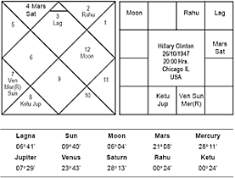 Vedic Astrology Hillary Clinton Fights Back