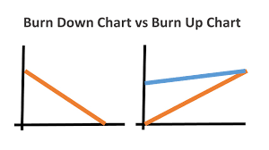 Burn Down Chart And Burn Up Chart Difference Between Burn Down Chart Vs Burn Up Chart In Agile