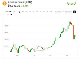 Bitcoin Lifetime Chart Above 9 3k Bitcoins Price Prints 13 Month High Coindesk