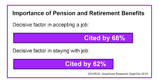 Multi Country Survey Finds Most Workers Cite Pension And