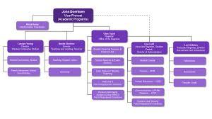 Organizational Chart - Academic Programs And Students Organizational ...