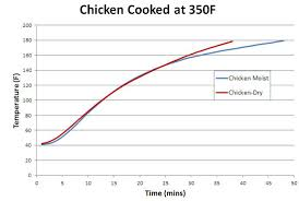 Grilled Chicken Breast Temperature Chart Humid Effect On Chicken Breast Baking