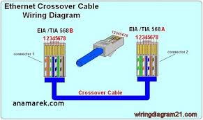 cat 5 cable color code best pin by cat6wiring rj45 wiring wiring crossover cable wiring diagram t568b cat 5 cable color code best pin by cat6wiring rj45 wiring