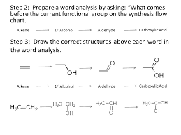 functional groups chart organic synthesis reverse synthesis always begin with the desired