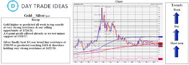 Silver Beat 10 Year Trend Line Resistance At 1580 90