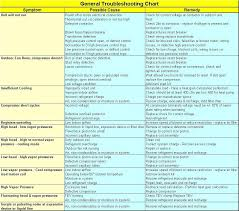 Electric Furnace Troubleshooting Chart Heat Pump Troubleshooting Chart Google Search In 2019
