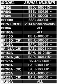Honda Outboard Serial Number Year Chart How To Identify