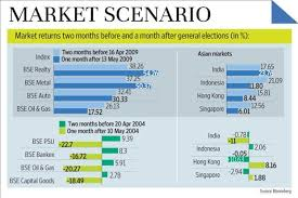Equity Charts India How Have The Stock Markets Fared Around Elections