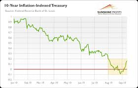 Gold In The Negative Real Interest Rates Environment