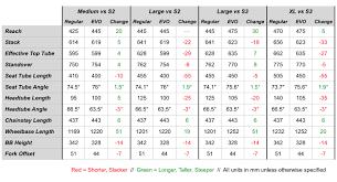 Stumpjumper 2019 Size Chart Specialized Stumpjumper Evo Vs Stumpjumper See How They