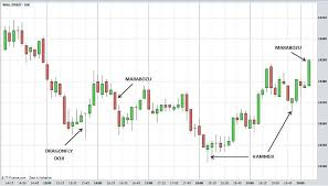 Candlestick Charts Explained Forex Candlestick Chart