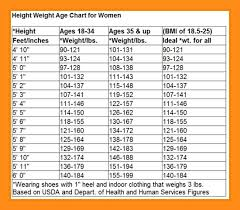 Height Weight Female Online Charts Collection
