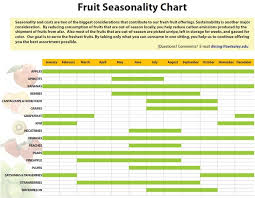 Whats In Season Chart The Cost Of Out Of Season Fruit Efnep Fruit Blog Anr Blogs
