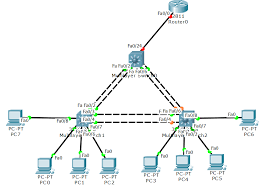 routing and switching layer3 why should i use router on a stick if already doing