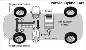 parallel hybrid vehicles diagram propulsion is provided for a parallel hybrid vehicles diagram propulsion is provided for a parallel hybrid car by an electric