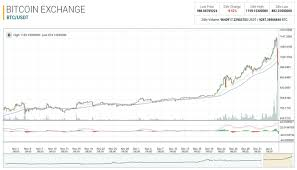 Bitcoin Trend Chart An Introduction To Bitcoin Trading And Technical Charts