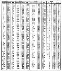 Millimeters To Inches Chart Conversion Table Inch Fractions And Decimals To Millimeters