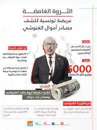 """""""الغنوشي"""" أسوأ شخصية سياسية بتونس للشهر الخامس"""