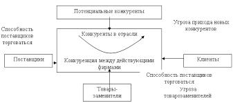 Конкурентоспособность предприятия и продукции Курсовая  Концепция конкуренции