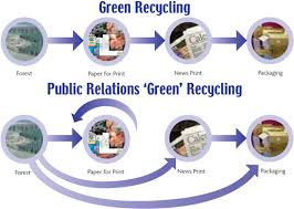 save fuel inexhaustible resources recycling paper products