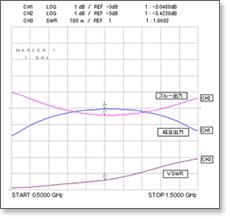 Coupler Line Coupling Chart Coax Co Ltd