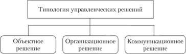 Типология управленческих решений Курсовая работа т Читать  Курсовая работа на тему типология управленческих решений