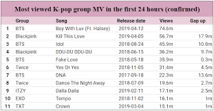 All Kpop Chart Kpop Youtube Mvs Record Thread Charts And Sales Onehallyu
