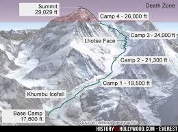 Everest Movie Vs True Story Of 1996 Mount Everest Disaster