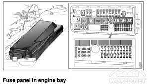 saab 95 fuse box diagram saab wiring diagrams online