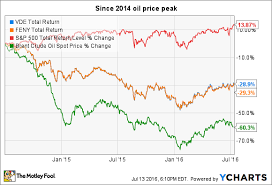 3 Reasons To Buy Clean Energy Fuels Corp Stock Now The