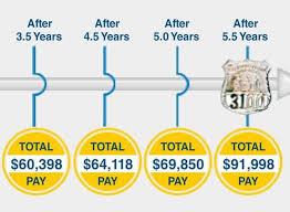 Nypd Salary 2016 Chart Nypd Wants A New Deal How Much Should Police Officers Be
