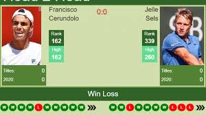 H2H, PREDICTION Francisco Cerundolo vs Jelle Sels | Lima Challenger odds,  preview, pick | Tennis Tonic - News, Predictions, H2H, Live Scores, stats