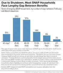 Many Snap Households Will Experience Long Gap Between