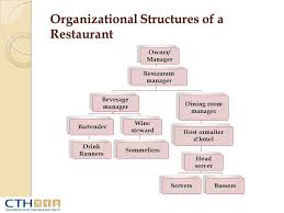 Organizational Chart Food And Beverage Restaurant Organizational Chart By Position Www