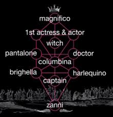 Dell Hierarchy Chart There Is A Kind Of Hierarchy In Commedia Of The Class Of The