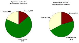 Healthy Eating Percentages Pie Chart Pin By Darrell Miller On Health And Wellness No Carb Diets