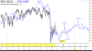 Spx Quote 31 Best JustSignals Chart SP24 24 Vs 24
