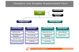 Alibaba Corporate Structure Chart Organizational Chart Hangzhou Chengkuo Import And Export