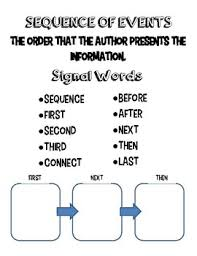 Sequence Of Events Anchor Chart Sequence Of Events Anchor Chart By Annasmith153 Tpt
