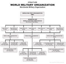 World Military Organization Structure Propose By Jorge Marlo