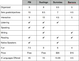 Four Language Programs Compared Fsi Duolingo Dummies And