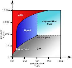 Co2 Pressure Temperature Chart Psi Supercritical Carbon Dioxide Wikipedia
