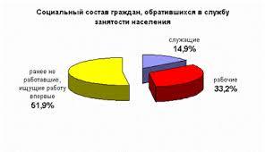 Реферат Занятость населения республики Башкортостан Среди граждан обратившихся в органы службы занятости за содействием в трудоустройстве 54 3% женщины из них 31 8% ранее работали по рабочей профессии