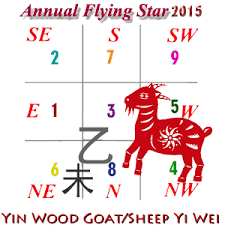 How To Use Flying Star Chart 2015 Flying Stars And Much More Feng Shui Compass