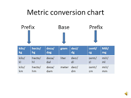 Mg To Grams Chart Metric Conversion Chart Ppt Video Online Download
