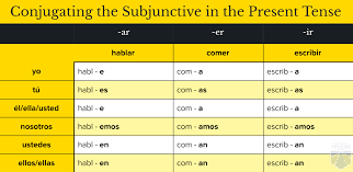Spanish Indicative Conjugation Chart Spanish Grammar Archives Homeschool Spanish Academy