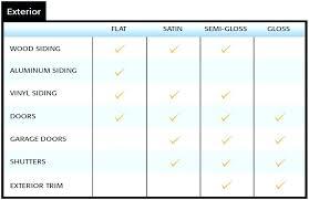 Paint Sheen Chart Sherwin Williams Paint Sheens Guide Nomadhq Co