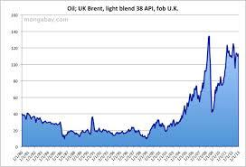 Olive Oil Price Chart Brent Oil Price 1980 2010